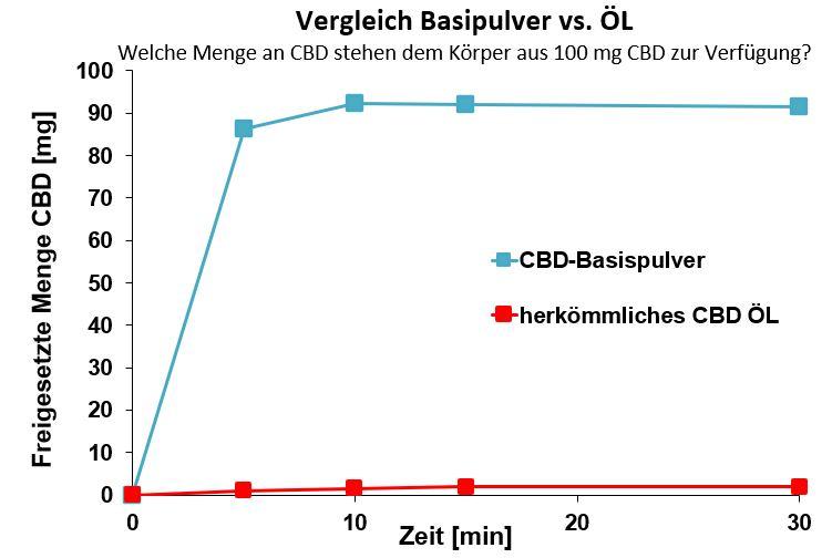 CBD Freisetzung Pulver vs. Öl